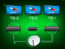 Варианты подключения Триколор ТВ на 3 и более телевизора