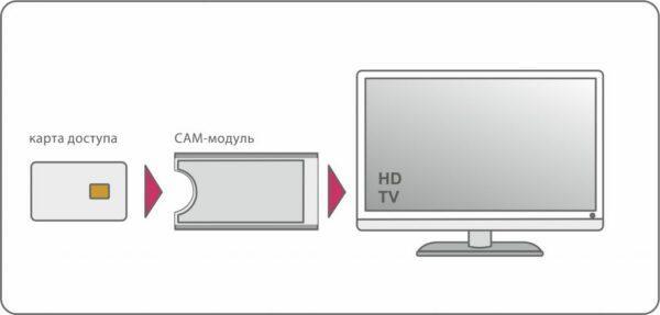 Смарт-карта для доступа к Триколор ТВ