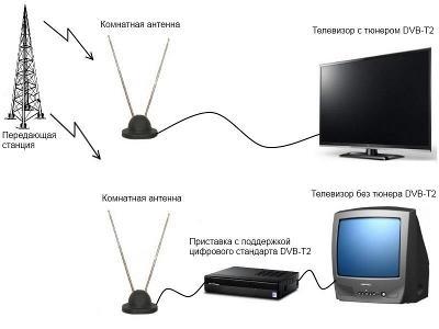Действие антенны