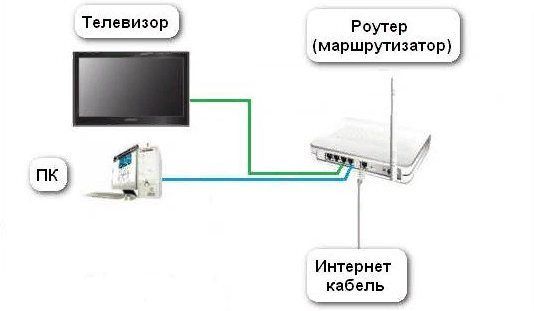 Варианты подключения телевизора с сети
