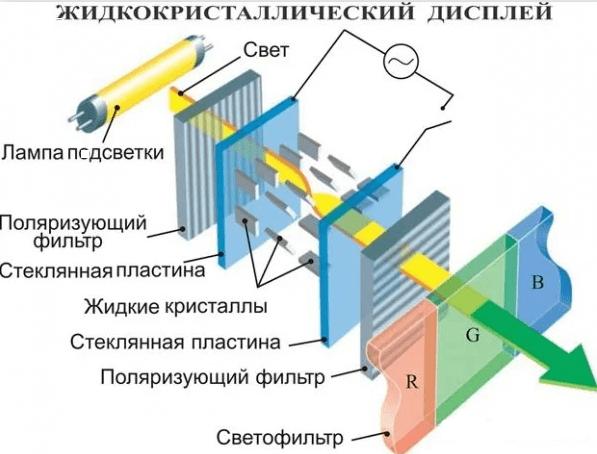 Технология жидких кристаллов (LCD)