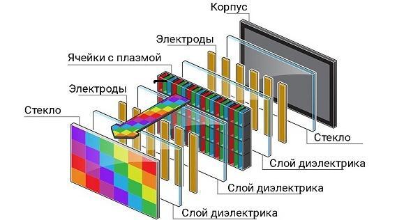 Технология плазменных телевизоров