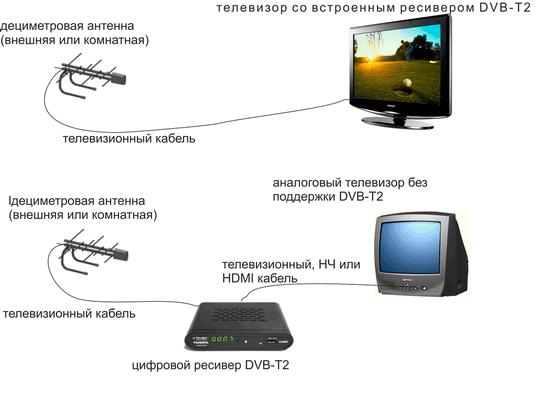 Поиск цифровых каналов