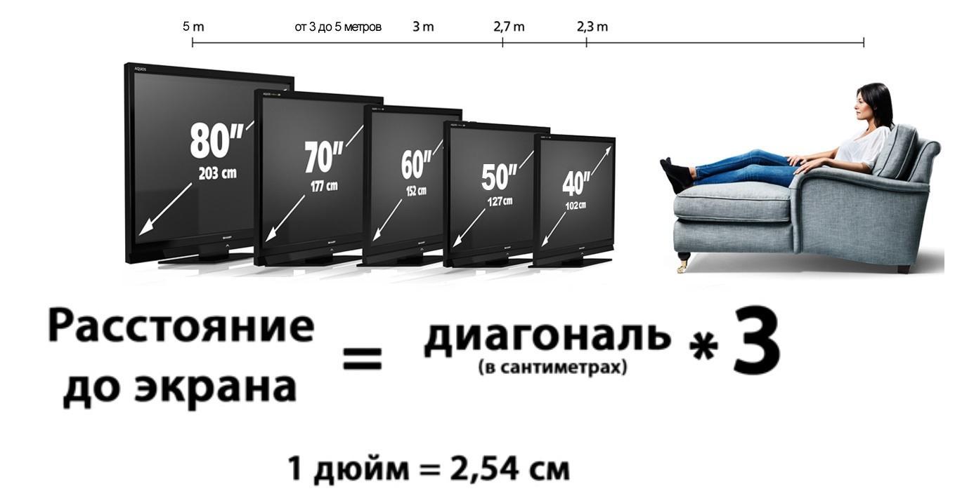 Размер диагонали