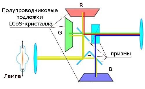 технология LCoS
