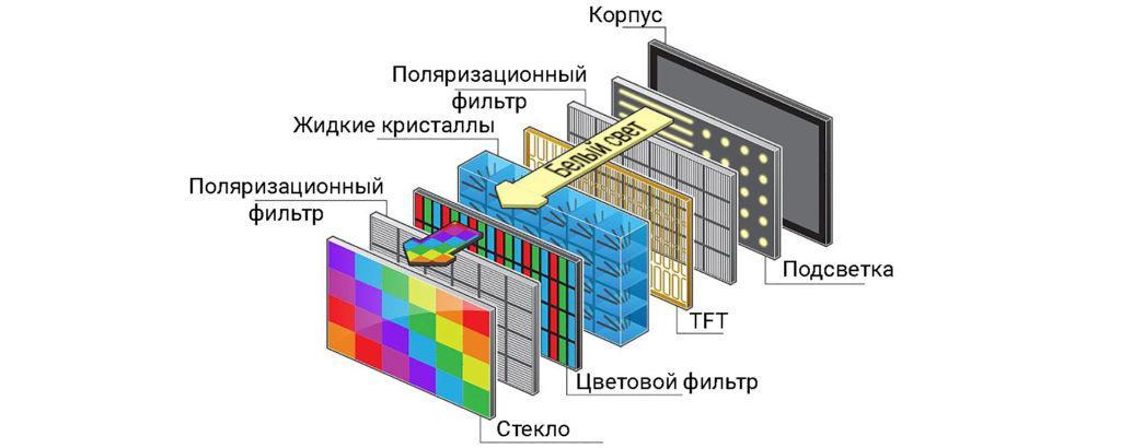 Технология ЖК экранов