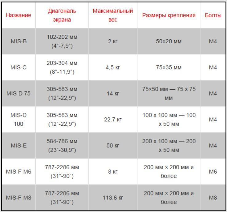 Таблица стандартов VESA