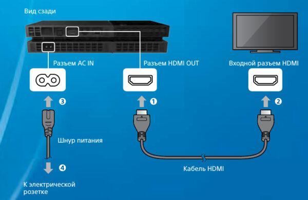 Подключение PS4 к современному телевизору